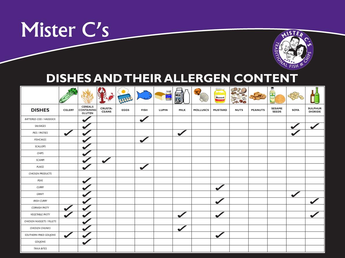 Mister-C's-A3-Allergy-Chart